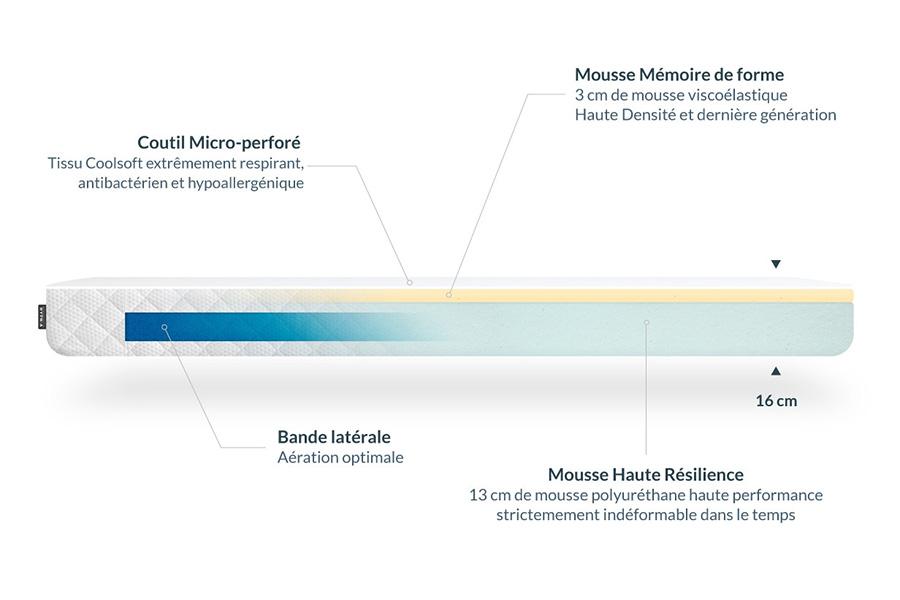 Composition du matelas Hypnia