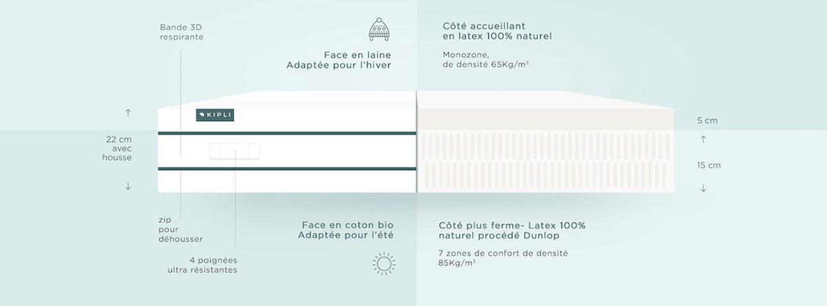 composition-matelas-latex-naturel-kipli